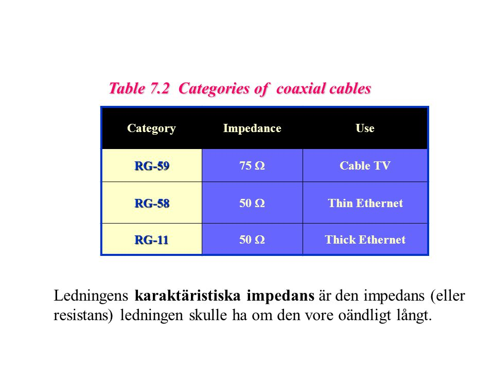 Table 7.2 Categories of coaxial cables CategoryImpedanceUse RG-59 75  Cable TV RG-58 50  Thin Ethernet RG-11 50  Thick Ethernet Ledningens karaktär