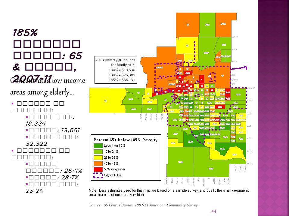 44  Number in poverty :  Tulsa Co.: 18,334  Tulsa : 13,651  Tulsa MSA : 32,322  Percent in poverty :  Tulsa County : 26.4%  Tulsa : 28.7%  Tulsa MSA : 28.2% Concentrated low income areas among elderly… Source: US Census Bureau 2007-11 American Community Survey.