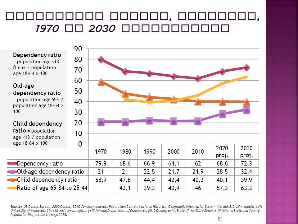 51 Source: US Census Bureau, 2000 Census, 2010 Census; Minnesota Population Center.