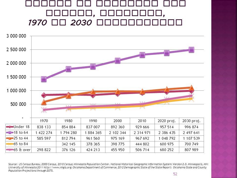 Source: US Census Bureau, 2000 Census, 2010 Census; Minnesota Population Center.