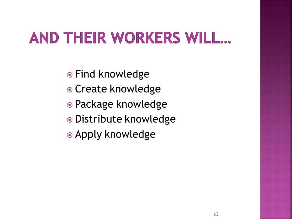  Find knowledge  Create knowledge  Package knowledge  Distribute knowledge  Apply knowledge 63