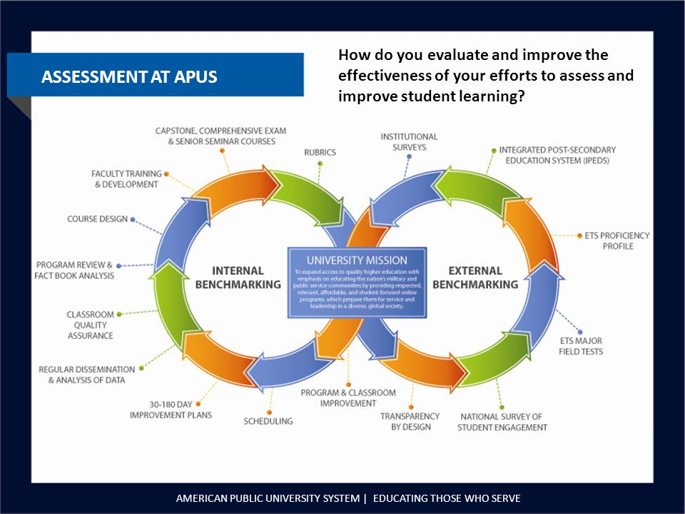 ASSESSMENT AT APUS AMERICAN PUBLIC UNIVERSITY SYSTEM | EDUCATING THOSE WHO SERVE How do you evaluate and improve the effectiveness of your efforts to assess and improve student learning