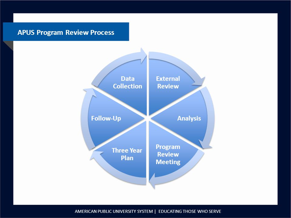 APUS Program Review Process AMERICAN PUBLIC UNIVERSITY SYSTEM | EDUCATING THOSE WHO SERVE External Review Analysis Program Review Meeting Three Year Plan Follow-Up Data Collection
