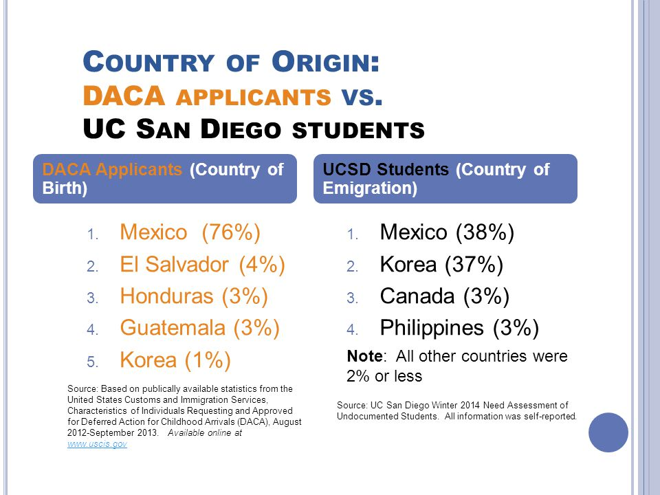 C OUNTRY OF O RIGIN : DACA APPLICANTS VS. UC S AN D IEGO STUDENTS DACA Applicants (Country of Birth) 1. Mexico (76%) 2. El Salvador (4%) 3. Honduras (