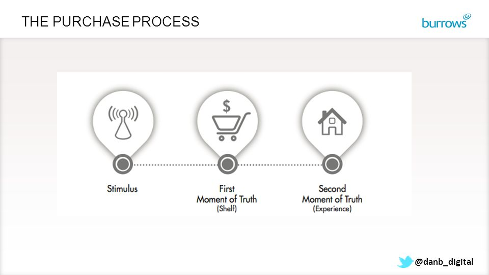 THE PURCHASE PROCESS @danb_digital