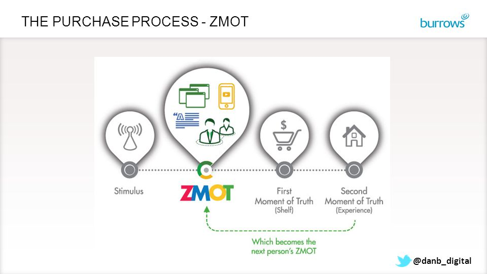 THE PURCHASE PROCESS - ZMOT @danb_digital