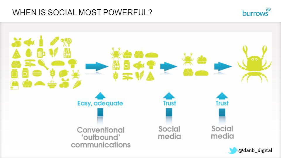 WHEN IS SOCIAL MOST POWERFUL? @danb_digital