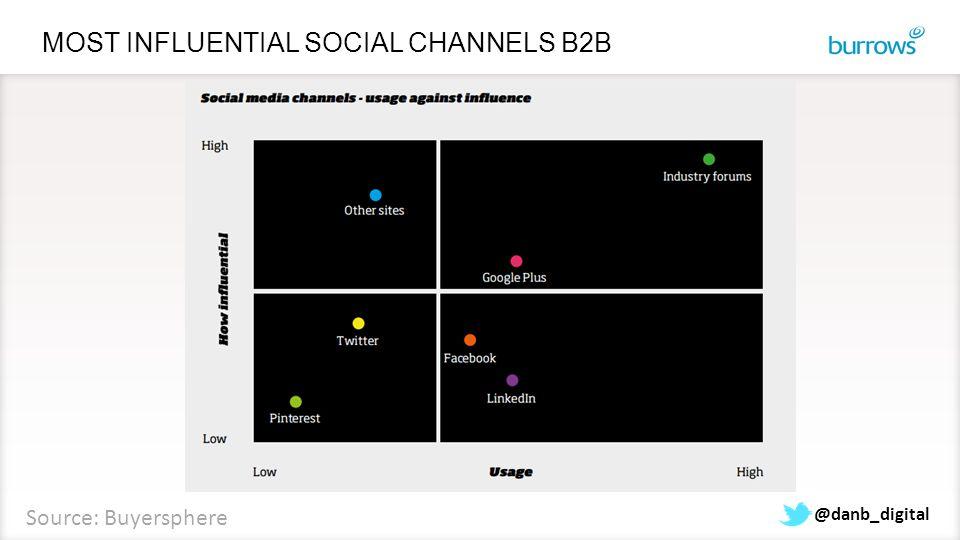 MOST INFLUENTIAL SOCIAL CHANNELS B2B @danb_digital Source: Buyersphere