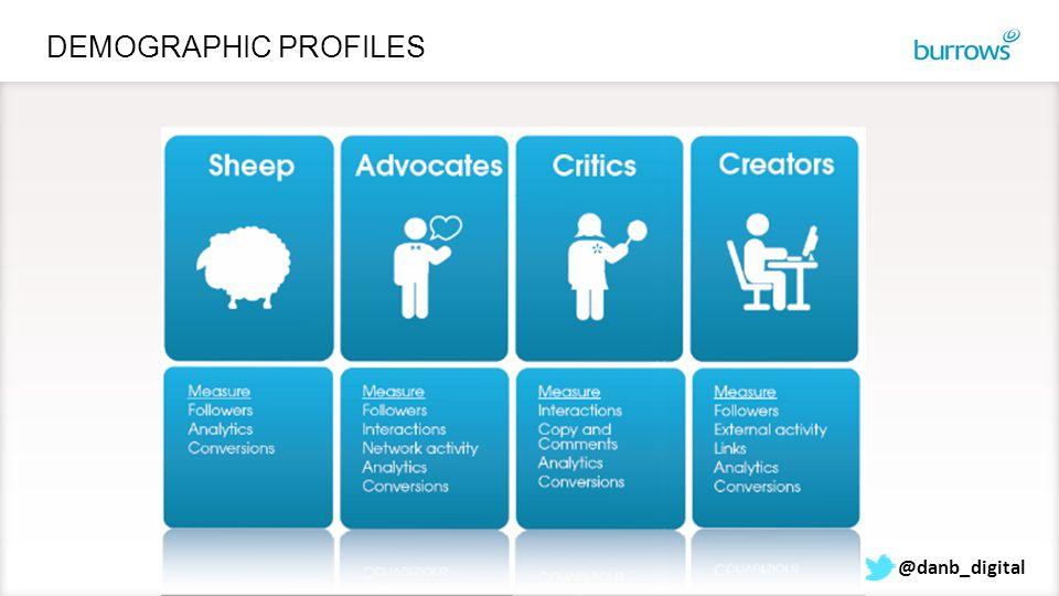 DEMOGRAPHIC PROFILES @danb_digital