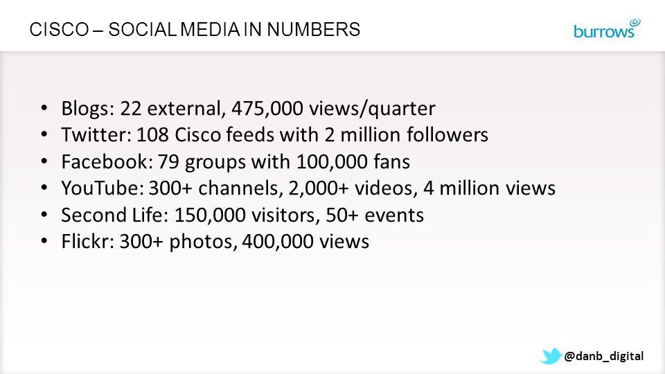 @danb_digital CISCO – SOCIAL MEDIA IN NUMBERS Blogs: 22 external, 475,000 views/quarter Twitter: 108 Cisco feeds with 2 million followers Facebook: 79
