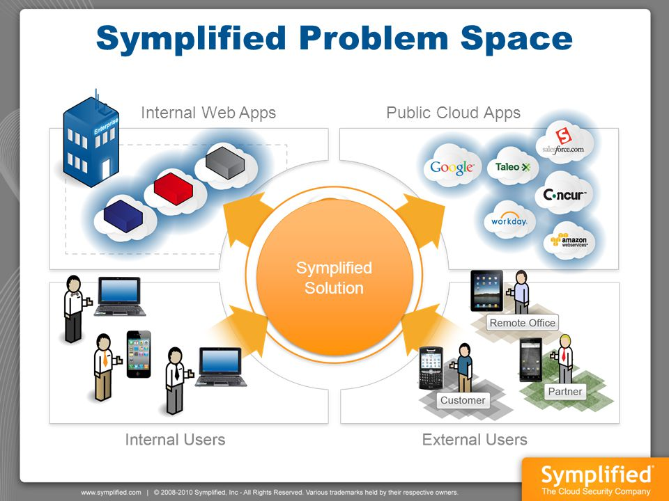 Symplified Problem Space Symplified Solution Symplified Solution Internal Web AppsPublic Cloud Apps