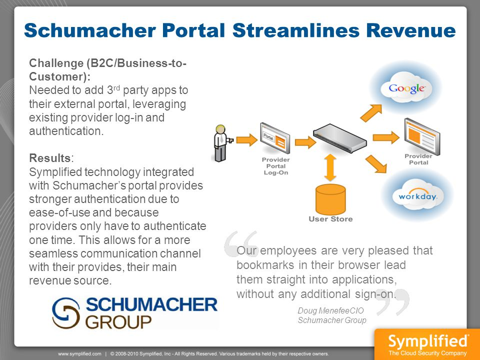 Schumacher Portal Streamlines Revenue Challenge (B2C/Business-to- Customer): Needed to add 3 rd party apps to their external portal, leveraging existi