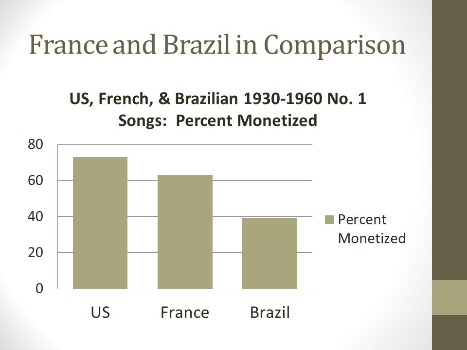 France and Brazil in Comparison