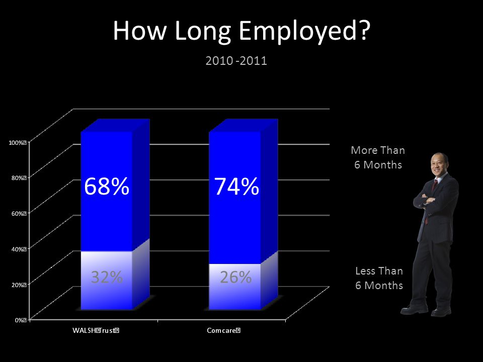 How Many Got A New Job? 32%26% 48% 58% People Starting Work 2010 - 2011