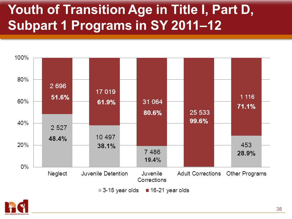 38 Youth of Transition Age in Title I, Part D, Subpart 1 Programs in SY 2011–12