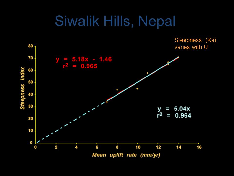 Siwalik Hills, Nepal --K. X Whipple Steepness (Ks) varies with U