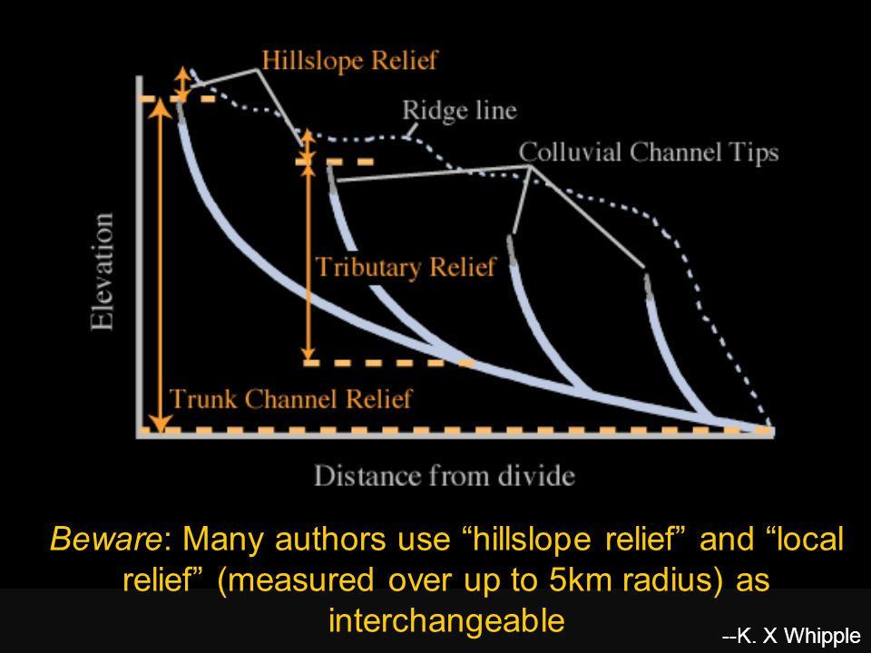 Beware: Many authors use hillslope relief and local relief (measured over up to 5km radius) as interchangeable --K.