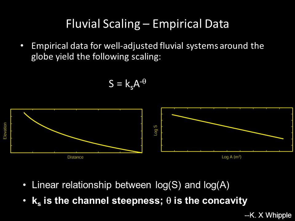 Flint's Law: Mixed Bedrock-Alluvial Stream (Appalachians, VA) --K. X Whipple