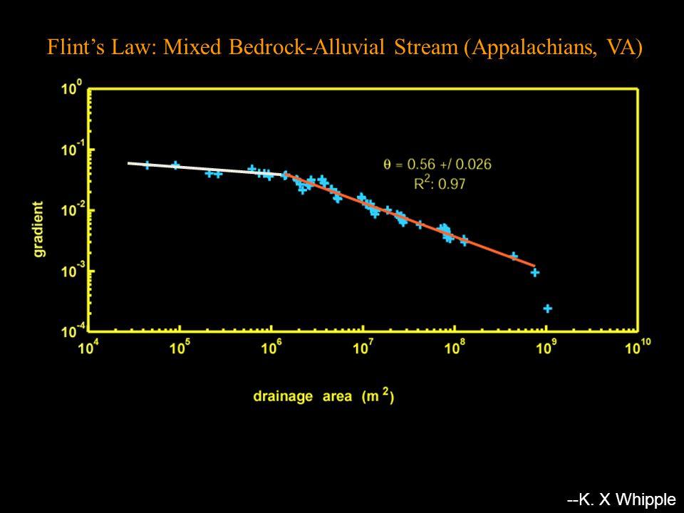 Flint's Law: Mixed Bedrock-Alluvial Stream (Appalachians, VA) S = k s A -  colluvial reach ksks -- --K.