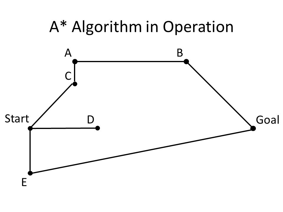 A* Algorithm in Operation Start Goal AB C D E