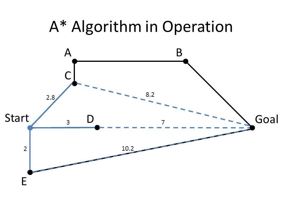 A* Algorithm in Operation 37 2 10.2 2.8 8.2 Start Goal AB C D E