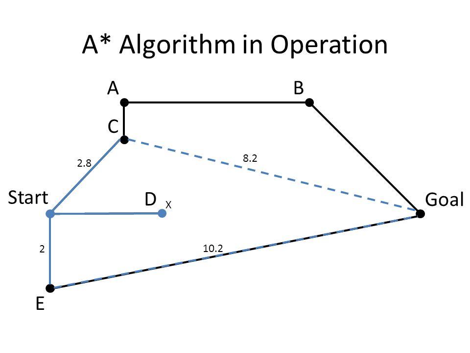 A* Algorithm in Operation X 2 10.2 2.8 8.2 Start Goal AB C D E
