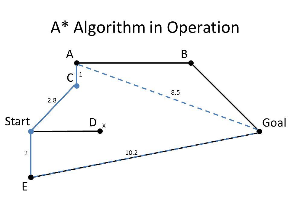 A* Algorithm in Operation X 2 10.2 2.8 8.5 1 Start Goal AB C D E
