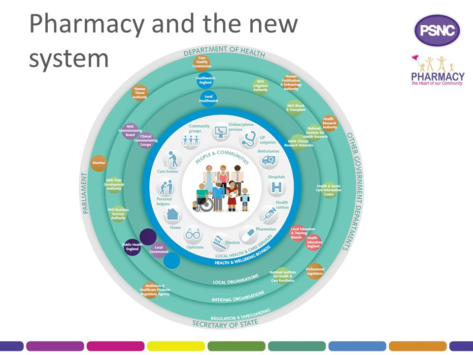 Pharmacy and the new system