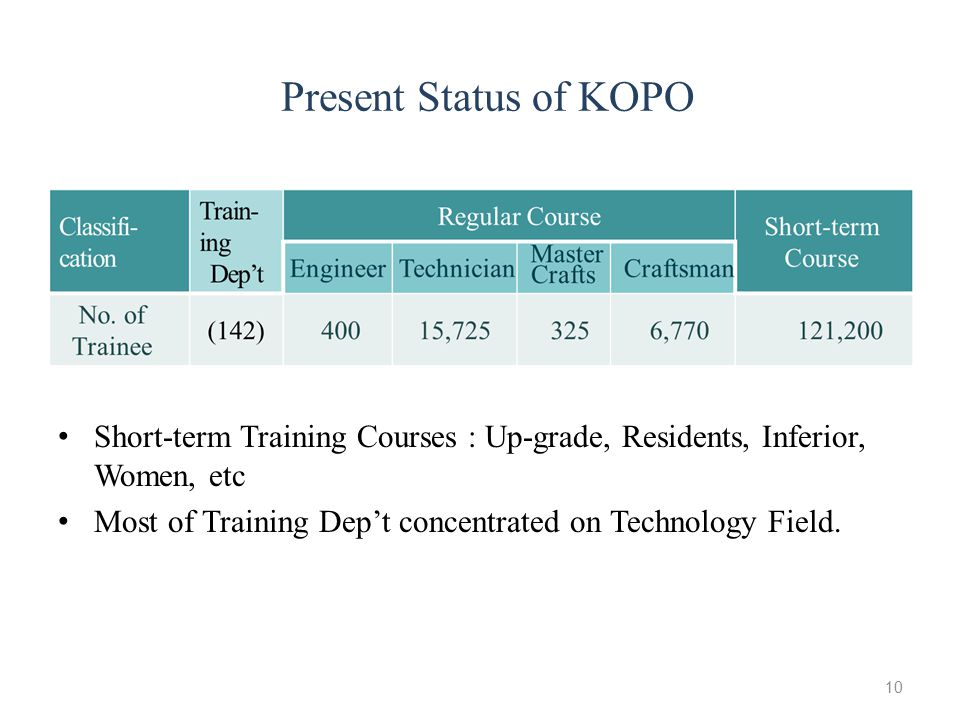 Present Status of KOPO Short-term Training Courses : Up-grade, Residents, Inferior, Women, etc Most of Training Dep't concentrated on Technology Field
