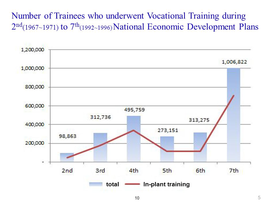 155 Number of Trainees who underwent Vocational Training during 2 nd (1967~1971) to 7 th (1992~1996) National Economic Development Plans 10 totalIn-pl