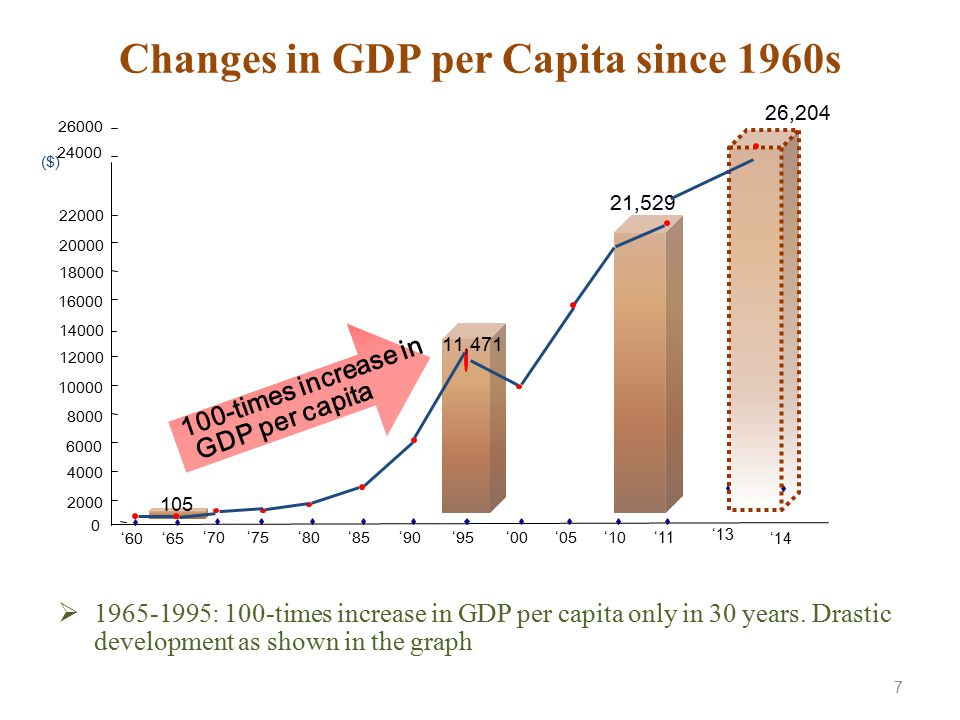Changes in GDP per Capita since 1960s  1965-1995: 100-times increase in GDP per capita only in 30 years. Drastic development as shown in the graph 0