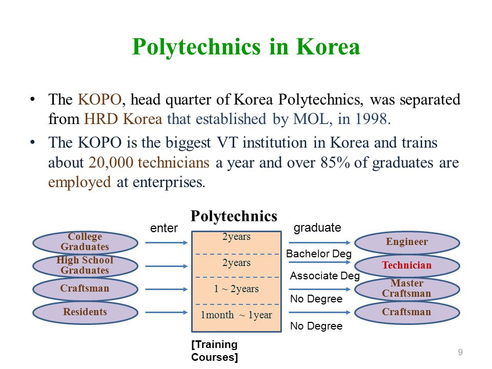 Polytechnics in Korea The KOPO, head quarter of Korea Polytechnics, was separated from HRD Korea that established by MOL, in 1998. The KOPO is the big