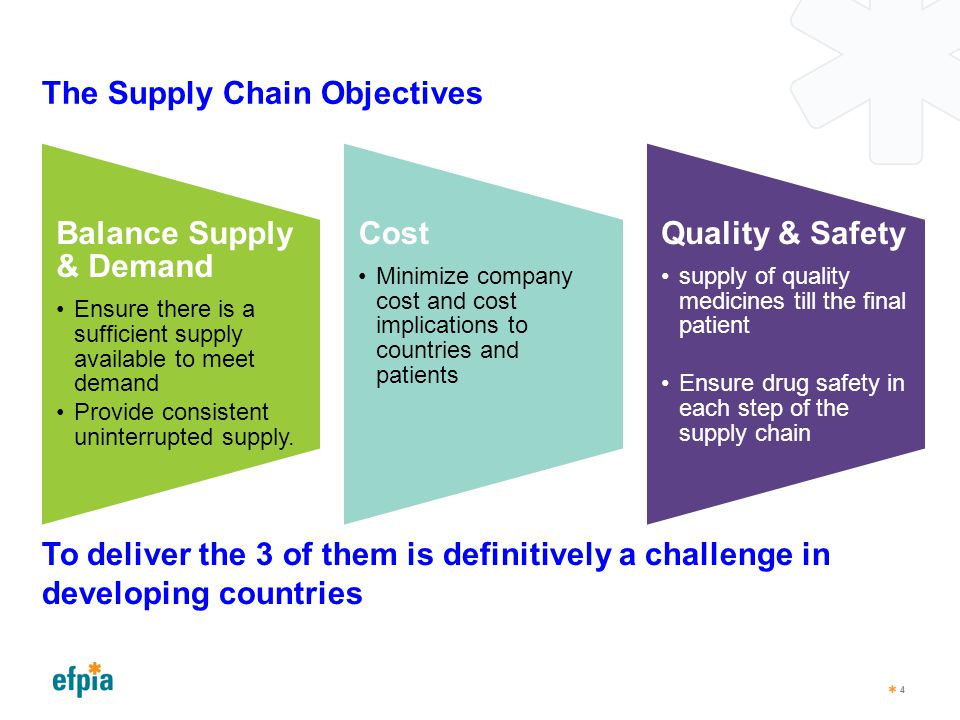 The Supply Chain Objectives Balance Supply & Demand Ensure there is a sufficient supply available to meet demand Provide consistent uninterrupted supp