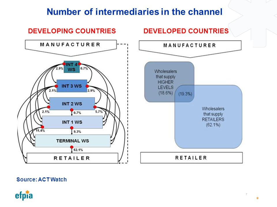 Number of intermediaries in the channel 7 Source: ACT Watch DEVELOPING COUNTRIESDEVELOPED COUNTRIES