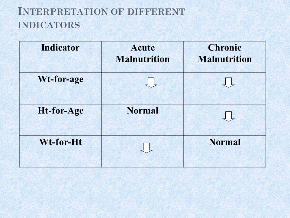 I NTERPRETATION OF DIFFERENT INDICATORS IndicatorAcute Malnutrition Chronic Malnutrition Wt-for-age Ht-for-AgeNormal Wt-for-HtNormal