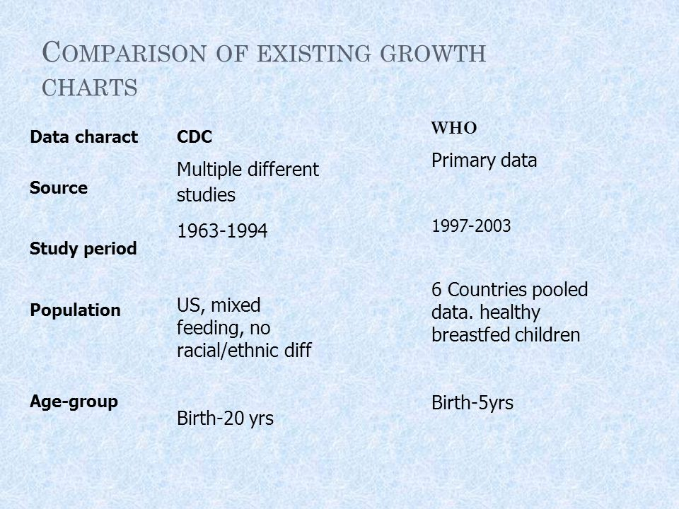 C OMPARISON OF EXISTING GROWTH CHARTS Data charact Source Study period Population Age-group CDC Multiple different studies 1963-1994 US, mixed feeding, no racial/ethnic diff Birth-20 yrs WHO Primary data 1997-2003 6 Countries pooled data.