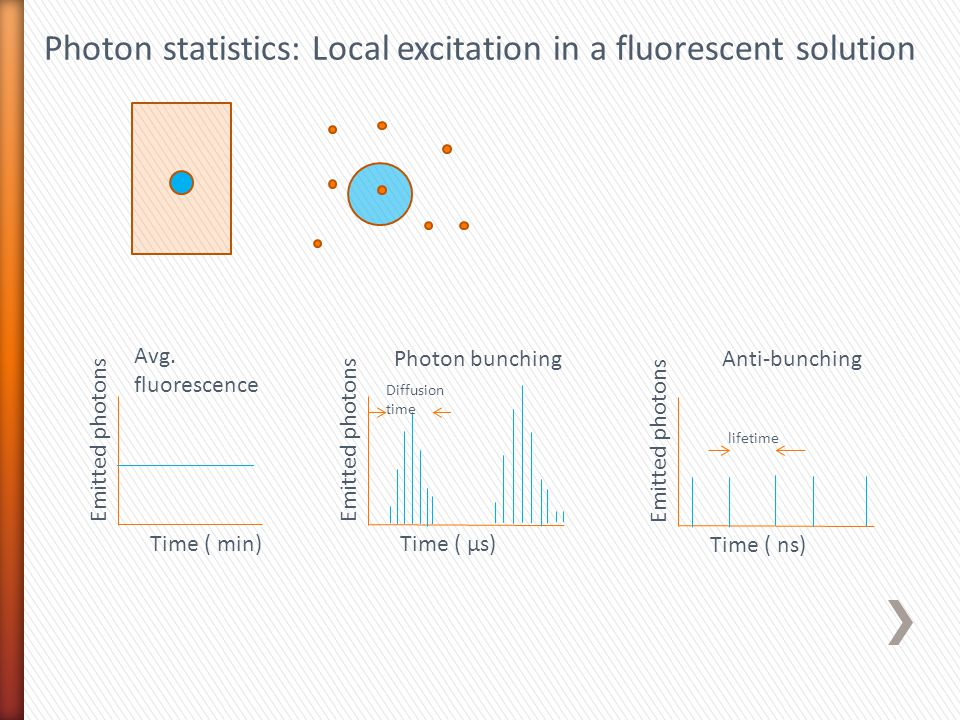 Time ( µs) Emitted photons Time ( min) Emitted photons Time ( ns) Emitted photons Photon bunchingAnti-bunching Avg. fluorescence Diffusion time lifeti