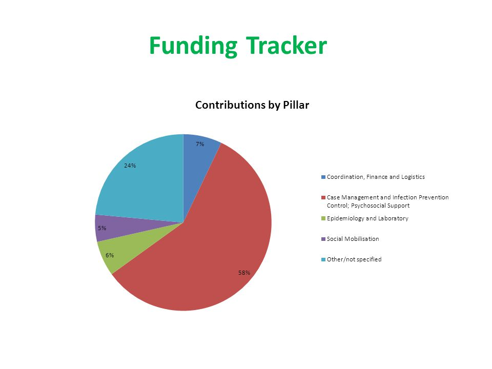Funding Tracker