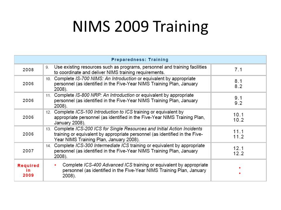 NIMS 2009 Training