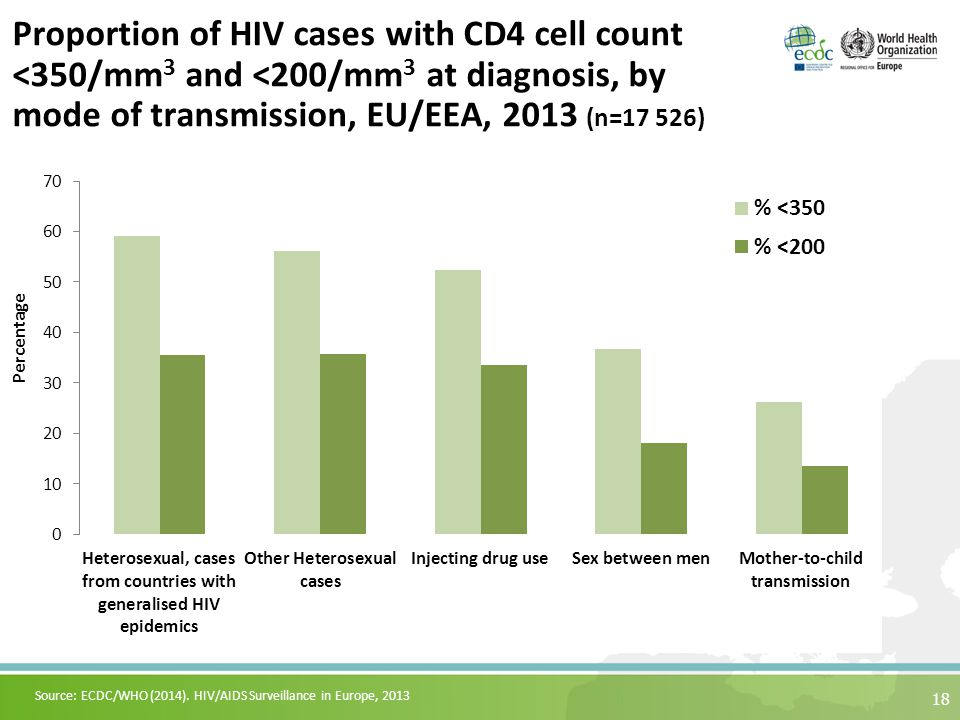 Proportion of HIV cases with CD4 cell count <350/mm 3 and <200/mm 3 at diagnosis, by mode of transmission, EU/EEA, 2013 (n=17 526) 18 Source: ECDC/WHO (2014).