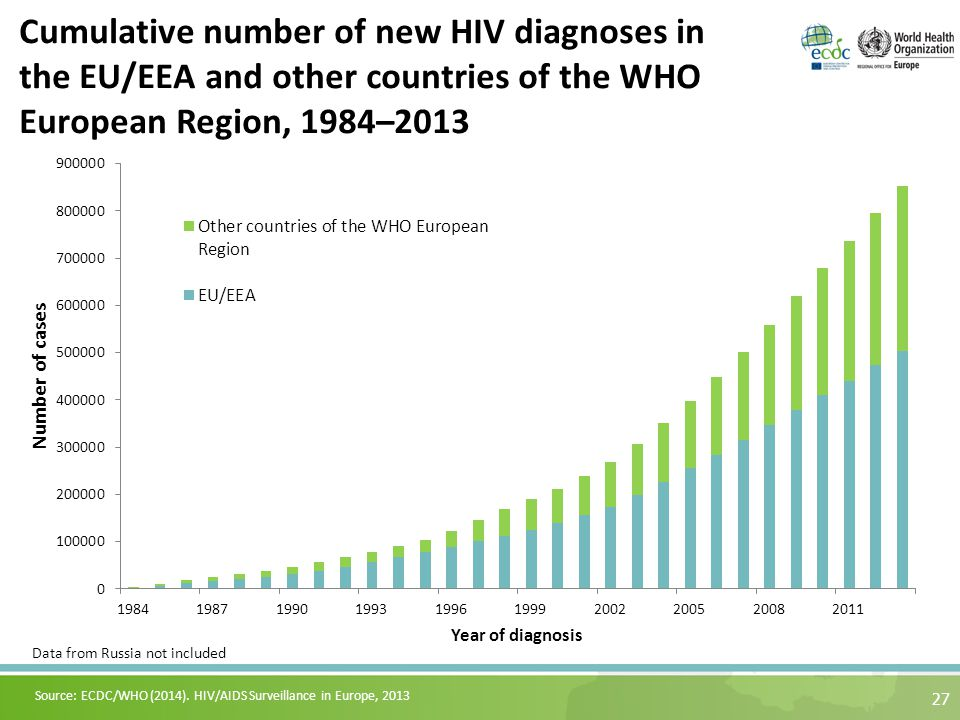 27 Cumulative number of new HIV diagnoses in the EU/EEA and other countries of the WHO European Region, 1984–2013 Source: ECDC/WHO (2014).