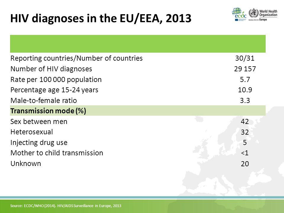 33 New HIV diagnoses in males, 2013 Rate per 100 000 male population Source: ECDC/WHO (2014).