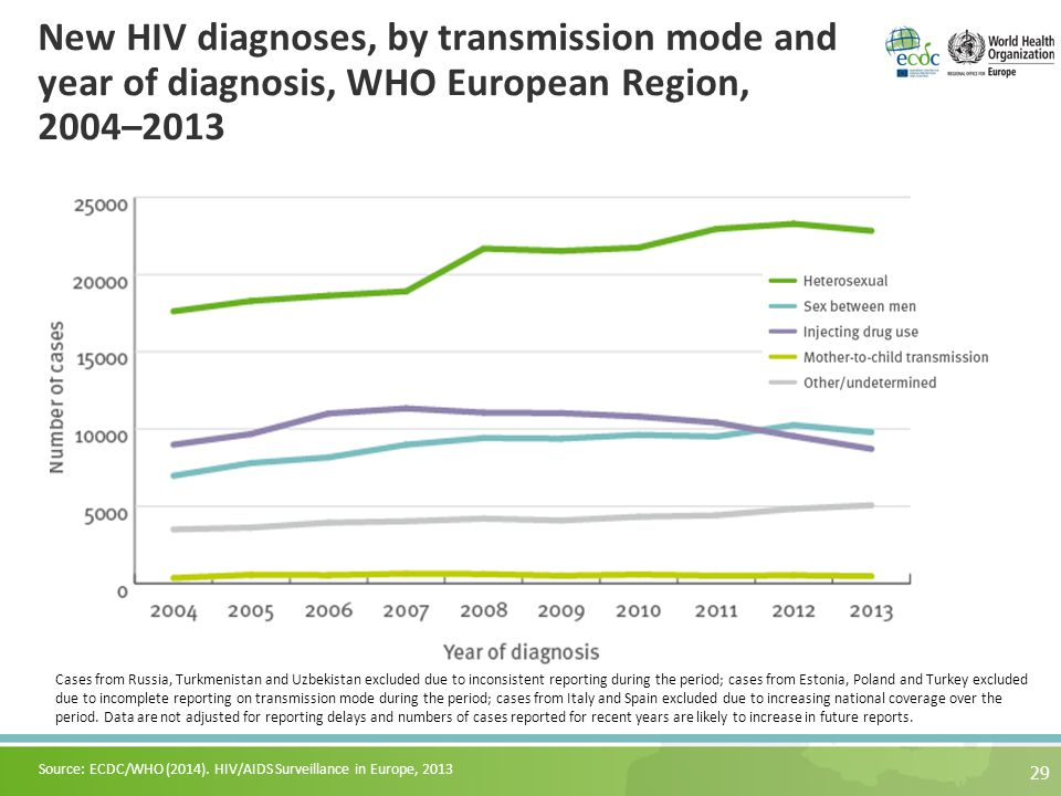 New HIV diagnoses, by transmission mode and year of diagnosis, WHO European Region, 2004–2013 29 Cases from Russia, Turkmenistan and Uzbekistan excluded due to inconsistent reporting during the period; cases from Estonia, Poland and Turkey excluded due to incomplete reporting on transmission mode during the period; cases from Italy and Spain excluded due to increasing national coverage over the period.