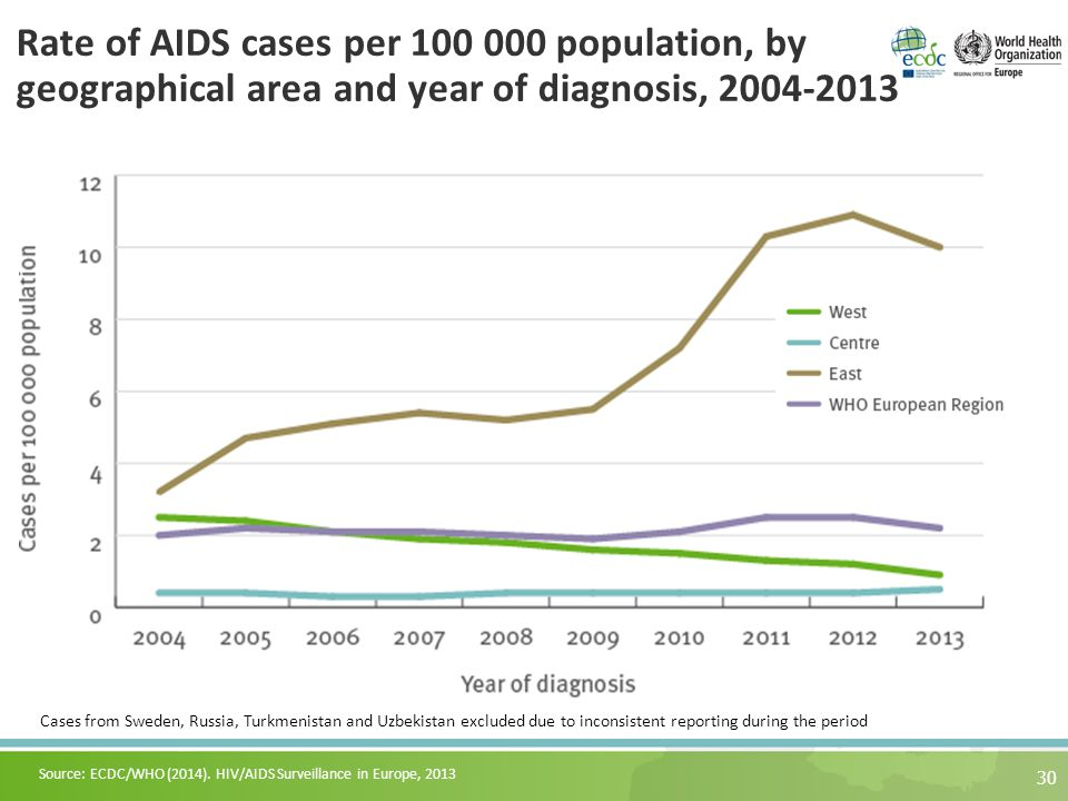 Rate of AIDS cases per 100 000 population, by geographical area and year of diagnosis, 2004-2013 30 Source: ECDC/WHO (2014).