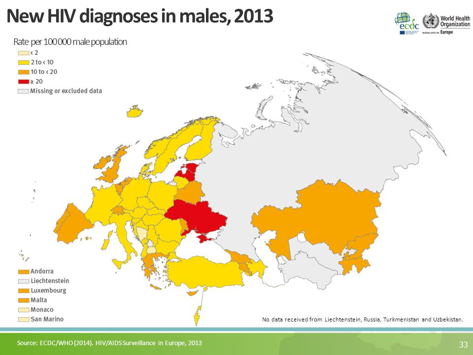 33 New HIV diagnoses in males, 2013 Rate per 100 000 male population Source: ECDC/WHO (2014). HIV/AIDS Surveillance in Europe, 2013 No data received f