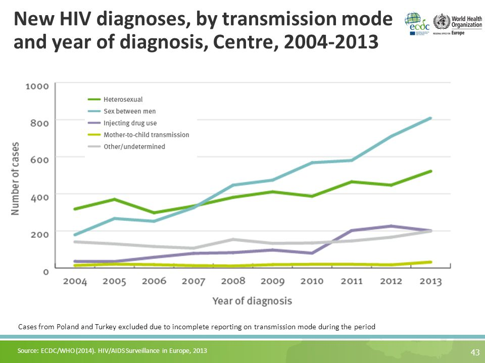 43 Source: ECDC/WHO (2014). HIV/AIDS Surveillance in Europe, 2013 New HIV diagnoses, by transmission mode and year of diagnosis, Centre, 2004-2013 Cas