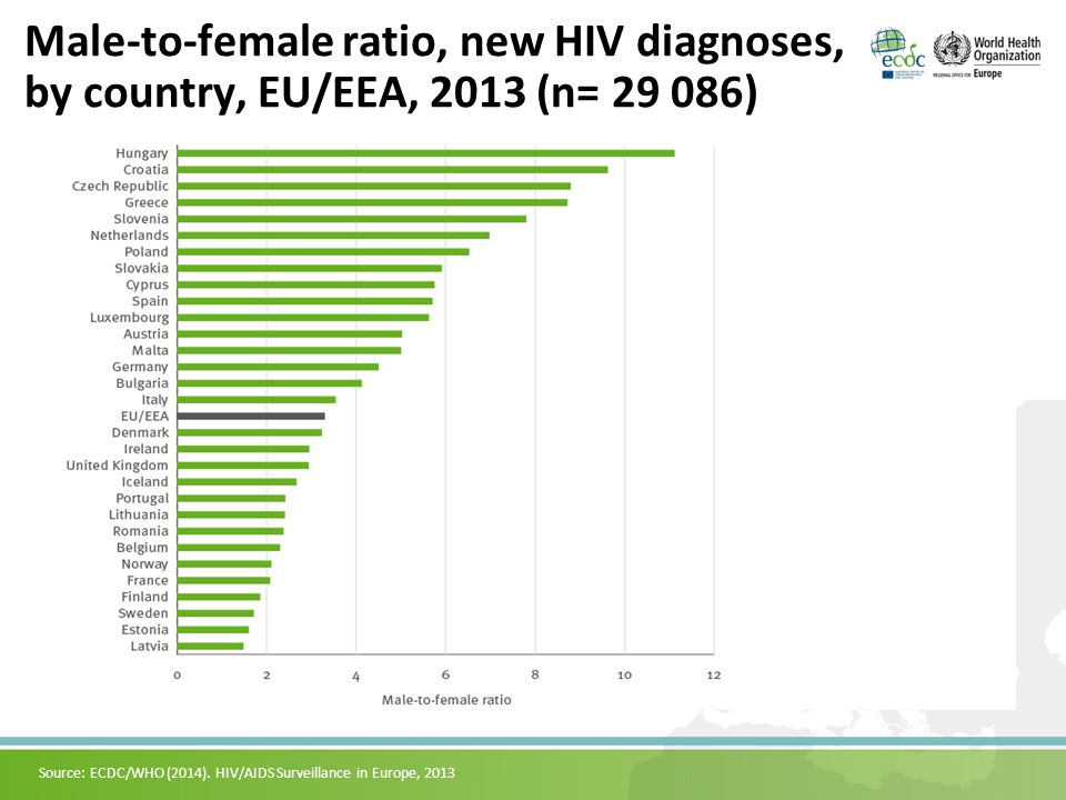 Rate of reported HIV diagnoses, by year of diagnosis, in the EU/EEA, 1984–2013 Source: ECDC/WHO (2014).