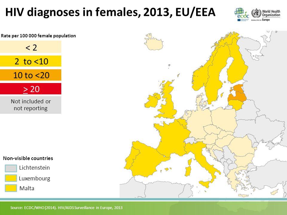 26 Rate of new HIV diagnoses, EU/EEA and WHO European Region, 1984–2013 Source: ECDC/WHO (2014).