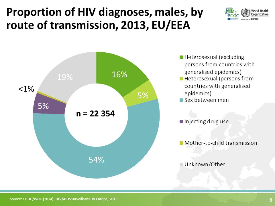 9 Proportion of HIV diagnoses, females, by route of transmission, 2013, EU/EEA Source: ECDC/WHO (2014).