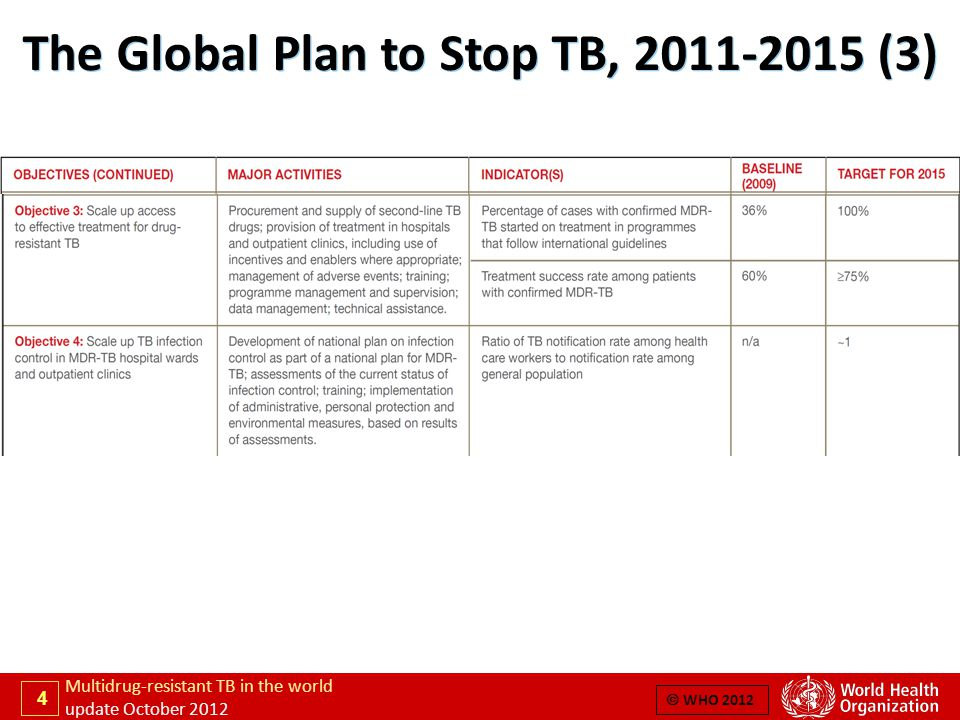 5 Multidrug-resistant TB in the world update October 2012  WHO 2012 The Global Plan to Stop TB, 2011-2015 (4) Source: The Global Plan to Stop TB 2011-2015 (www.stoptb.org/assets/documents/global/plan/TB_GlobalPlanToStopTB2011-2015.pdf)  WHO 2012